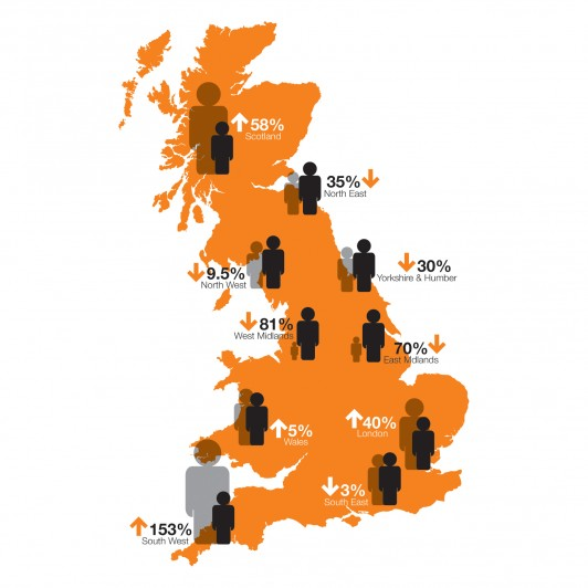 Some areas of the country, including the East and West Midlands and parts of the North will become less congested as many workers from those regions opt instead for the coasts or mountains. Major cities such as Leeds, Birmingham and Manchester could see as much as an 80% decrease in residents.