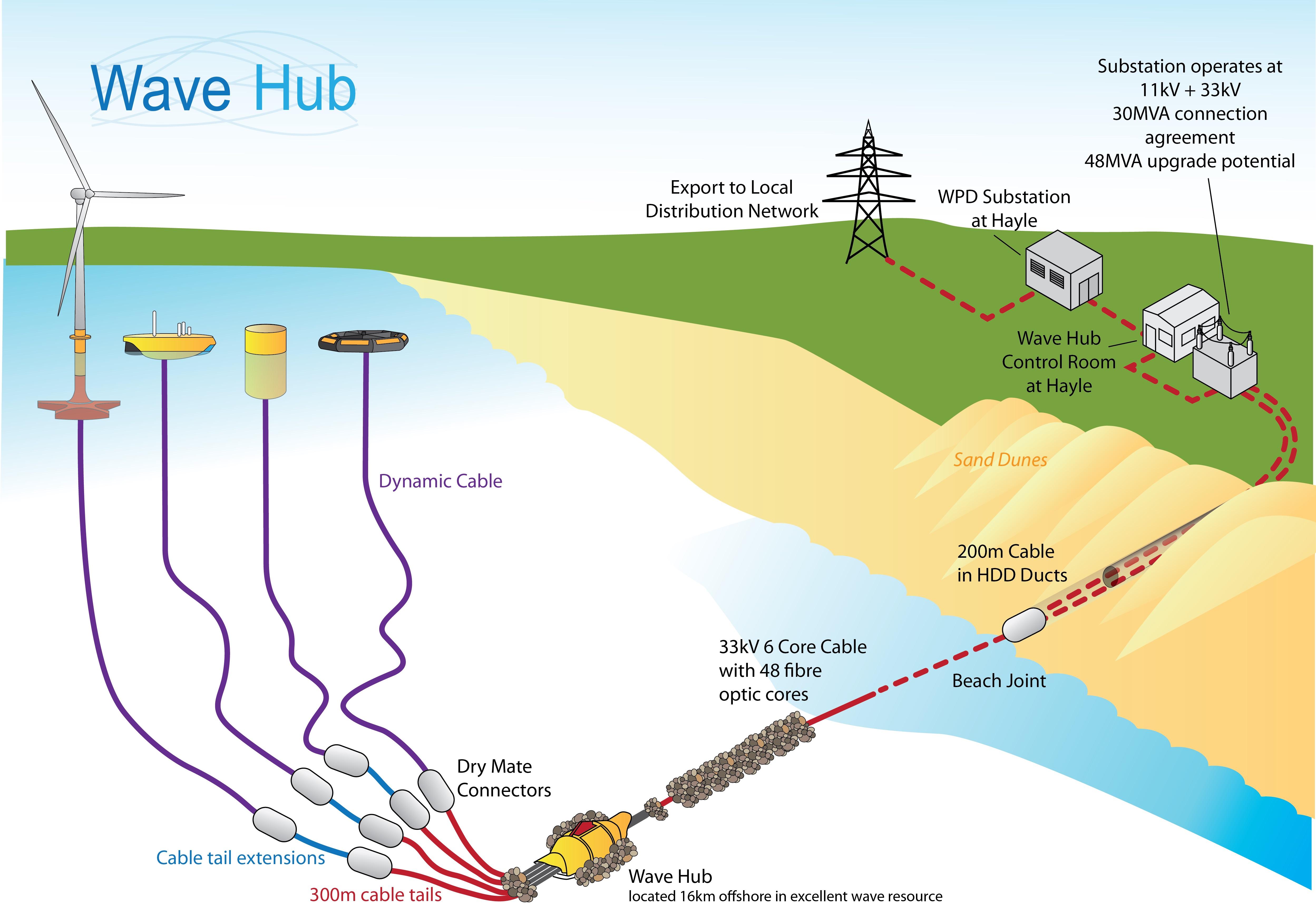 Wave Hub schematic