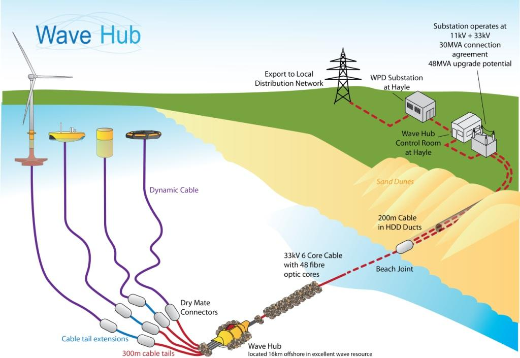 Wave Hub Schematic Feb 2014