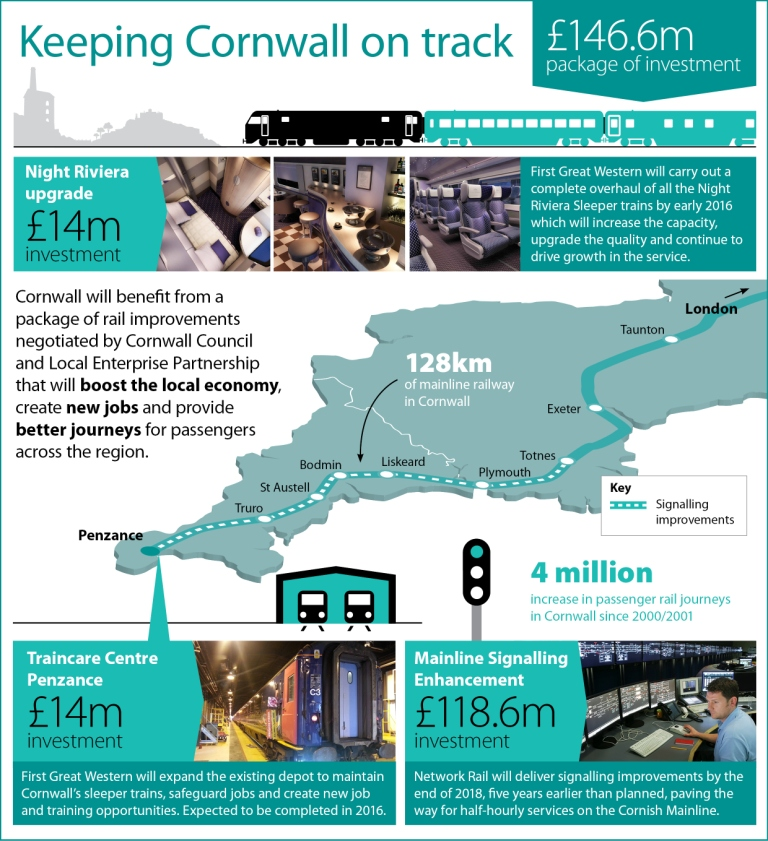 Keeping Cornwall on track