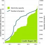 Solar PV graph
