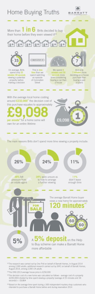 Barratt-Homes-Time-v-Price-infographic-_SOUTH-WEST