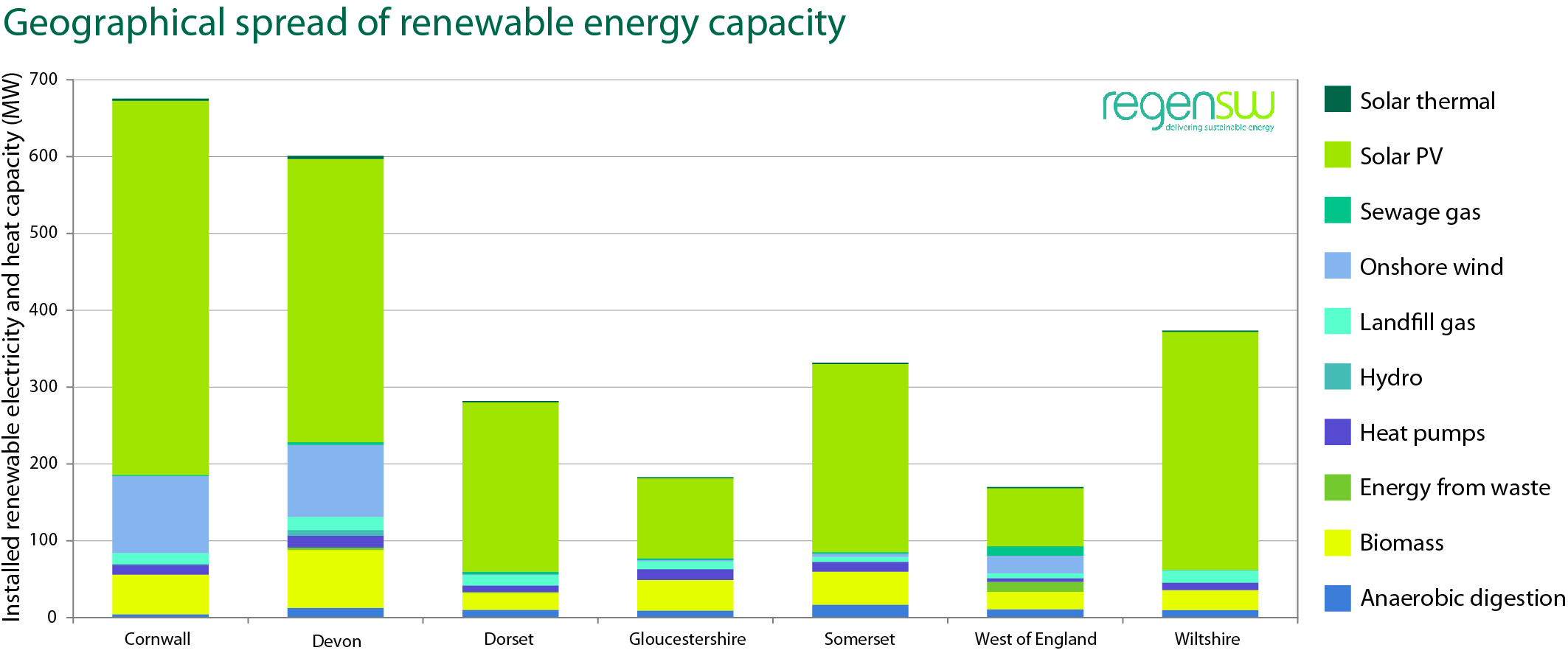 Geographical-spread-of-renewable-energy-capacity
