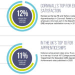 THE COLLEGE'S OUTSTANDING APPRENTICESHIP ACHIEVEMENT AND EMPLOYER SATISFACTION RATES.