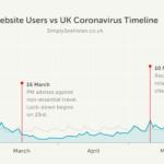 Users-vs-Coronavirus-Timeline